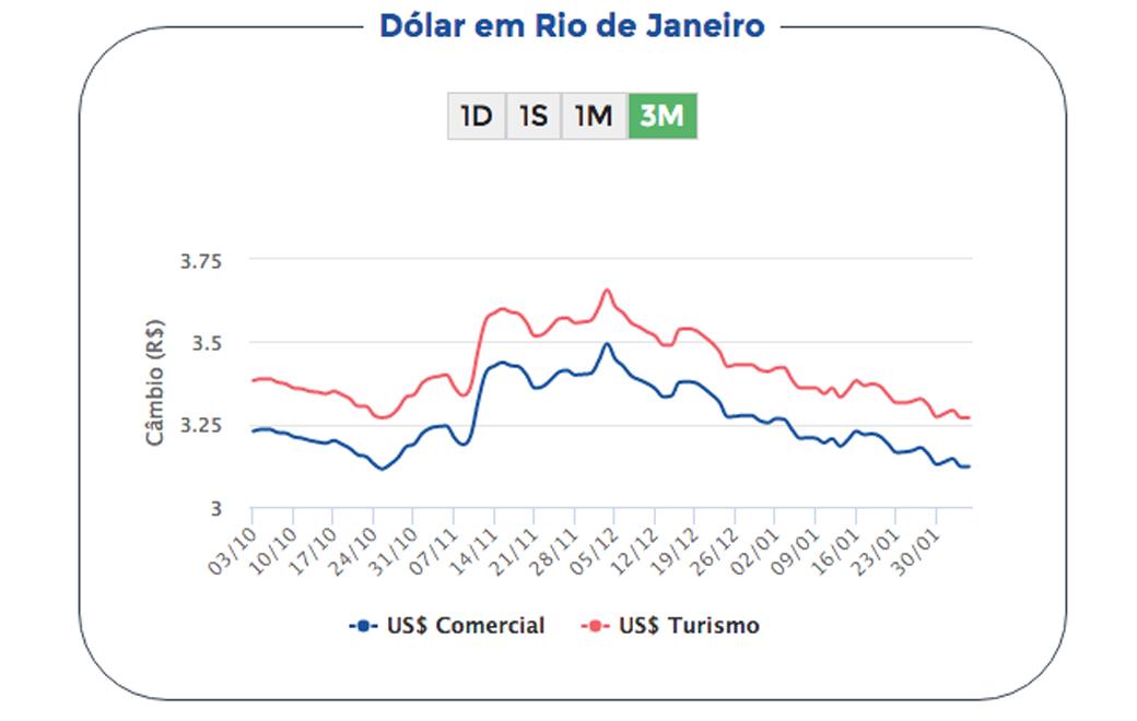 gráfico variação cambial dólar